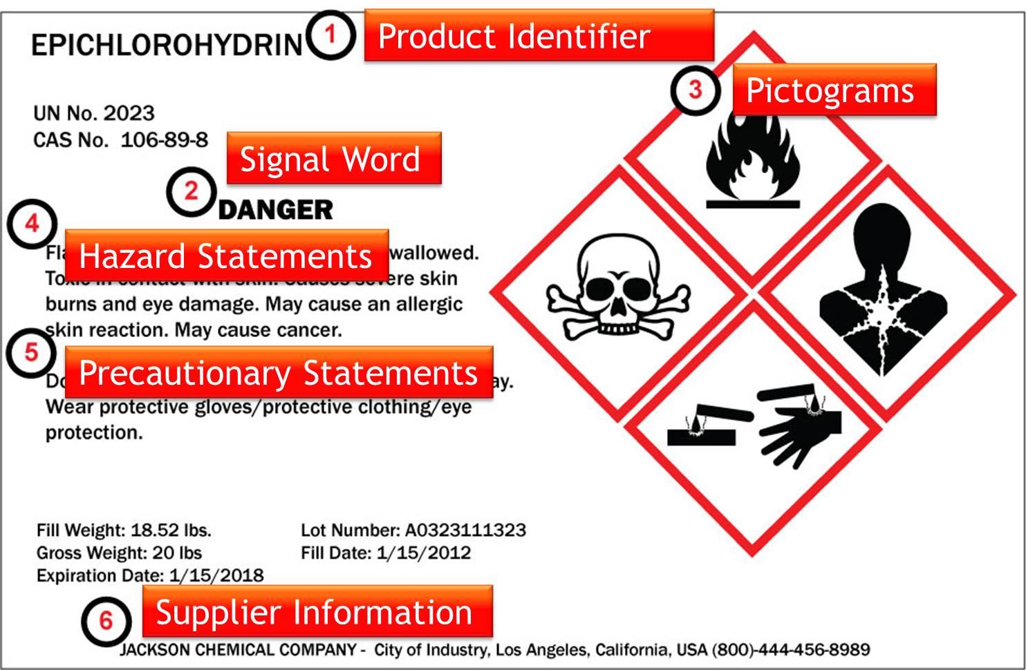 Modèle d'étiquette GHS